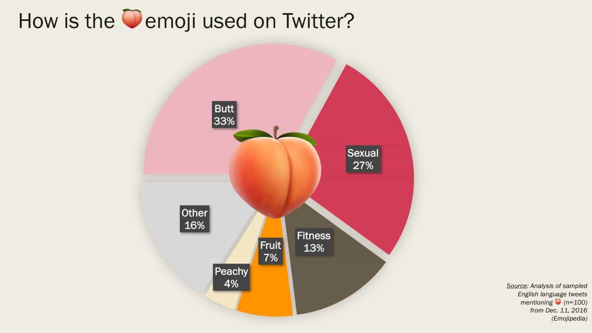 Taartdiagram die toont hoe mensen de peach-emoji gebruiken met allerlei betekenissen