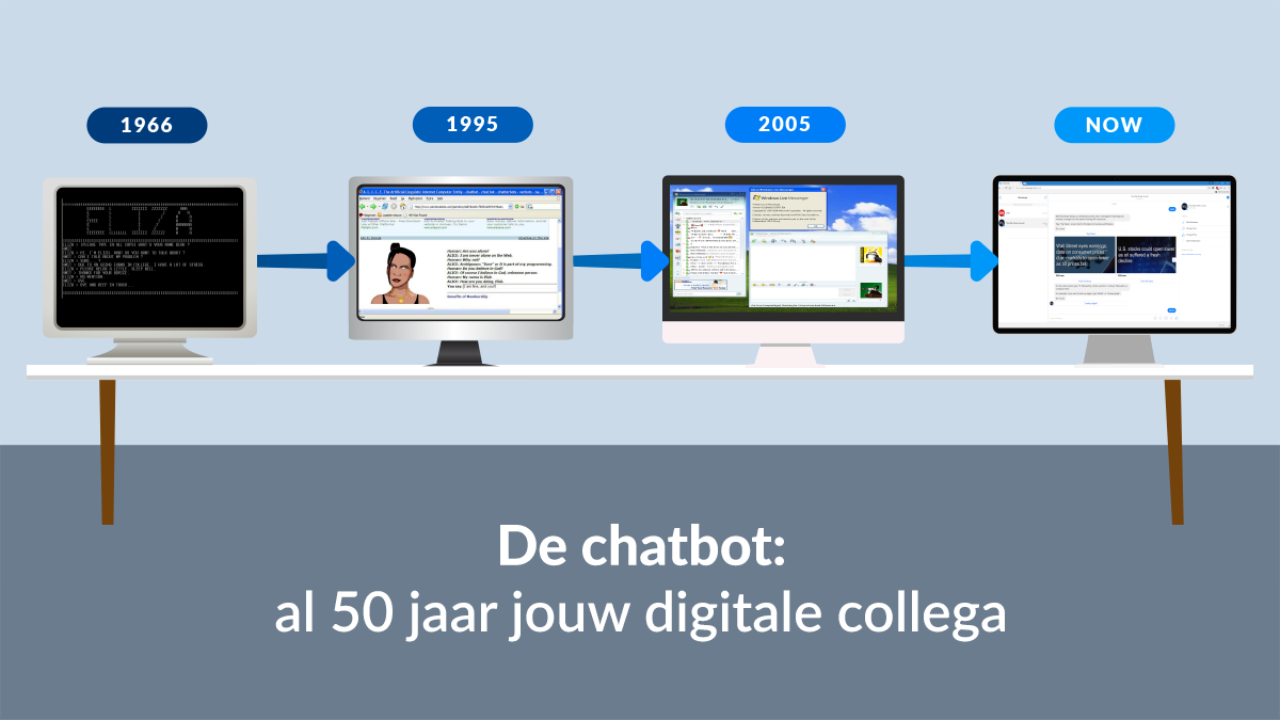 De chatbot: al 50 jaar jouw digitale collega