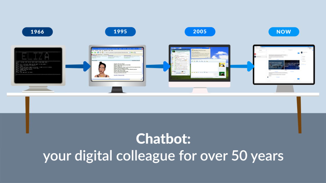 Chatbot: your digital colleague for over 50 years