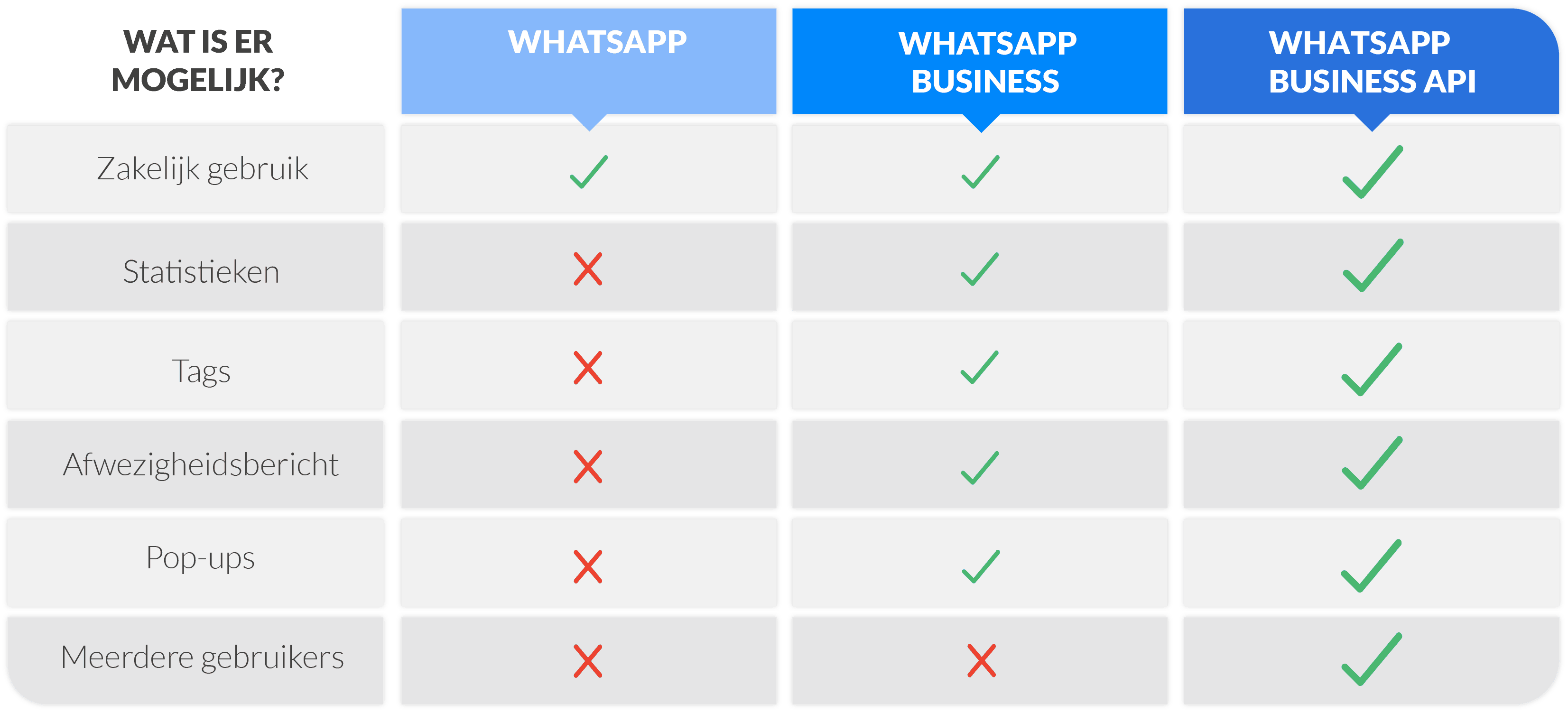 WhatsApp business verschillen