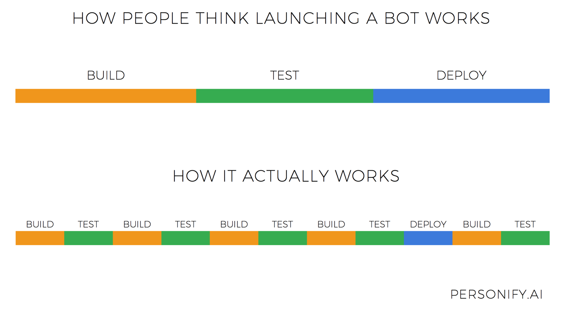 how people think launching a bot works