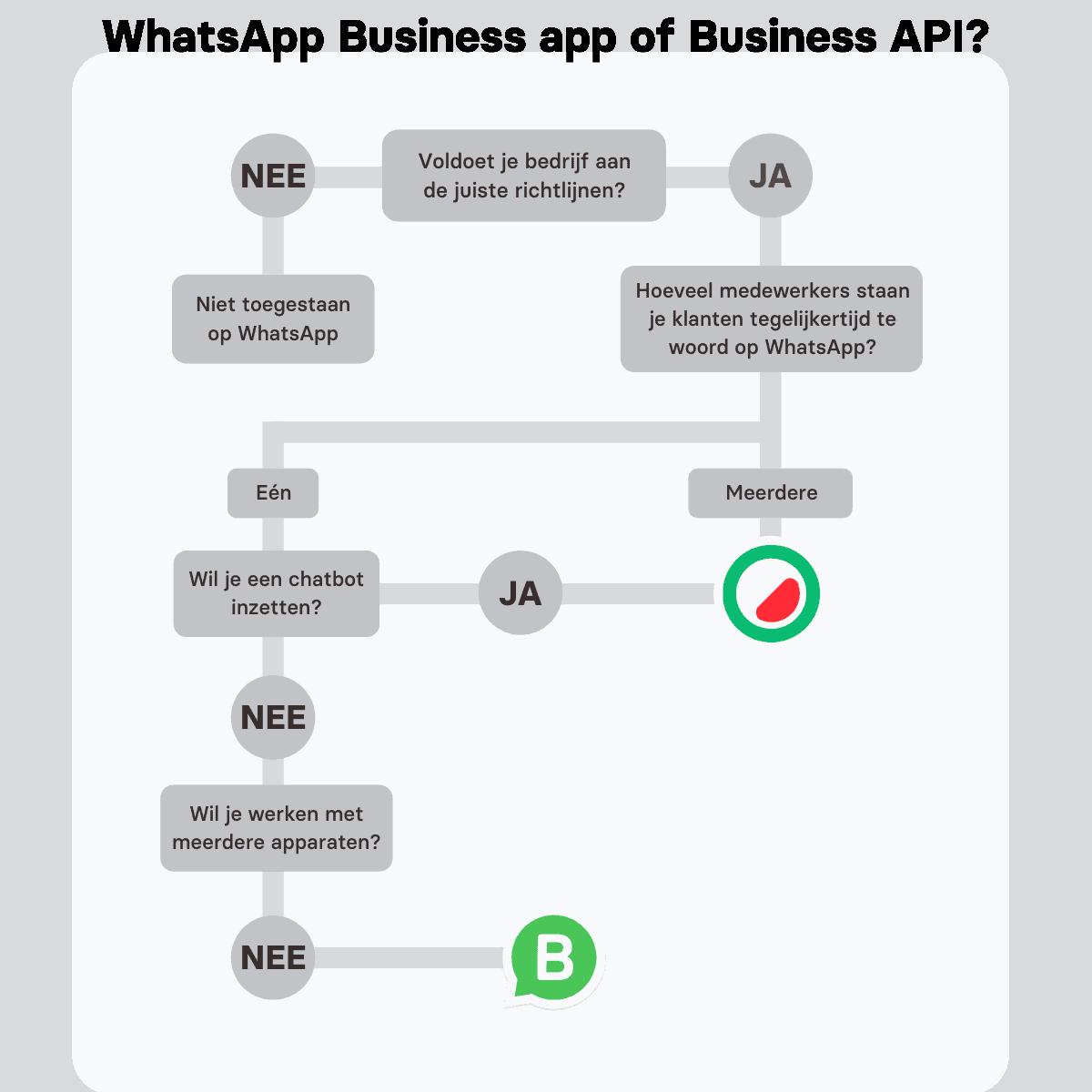 WhatsApp business app of business API