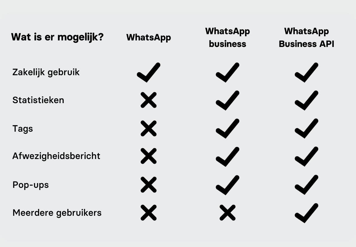 whatsapp verschillen