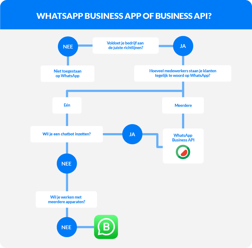 Whatsapp business app of api - Chatbot
