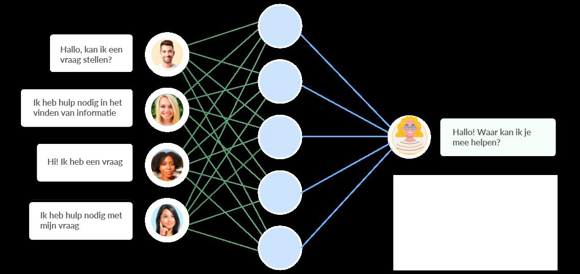 chatbot-platform-AI