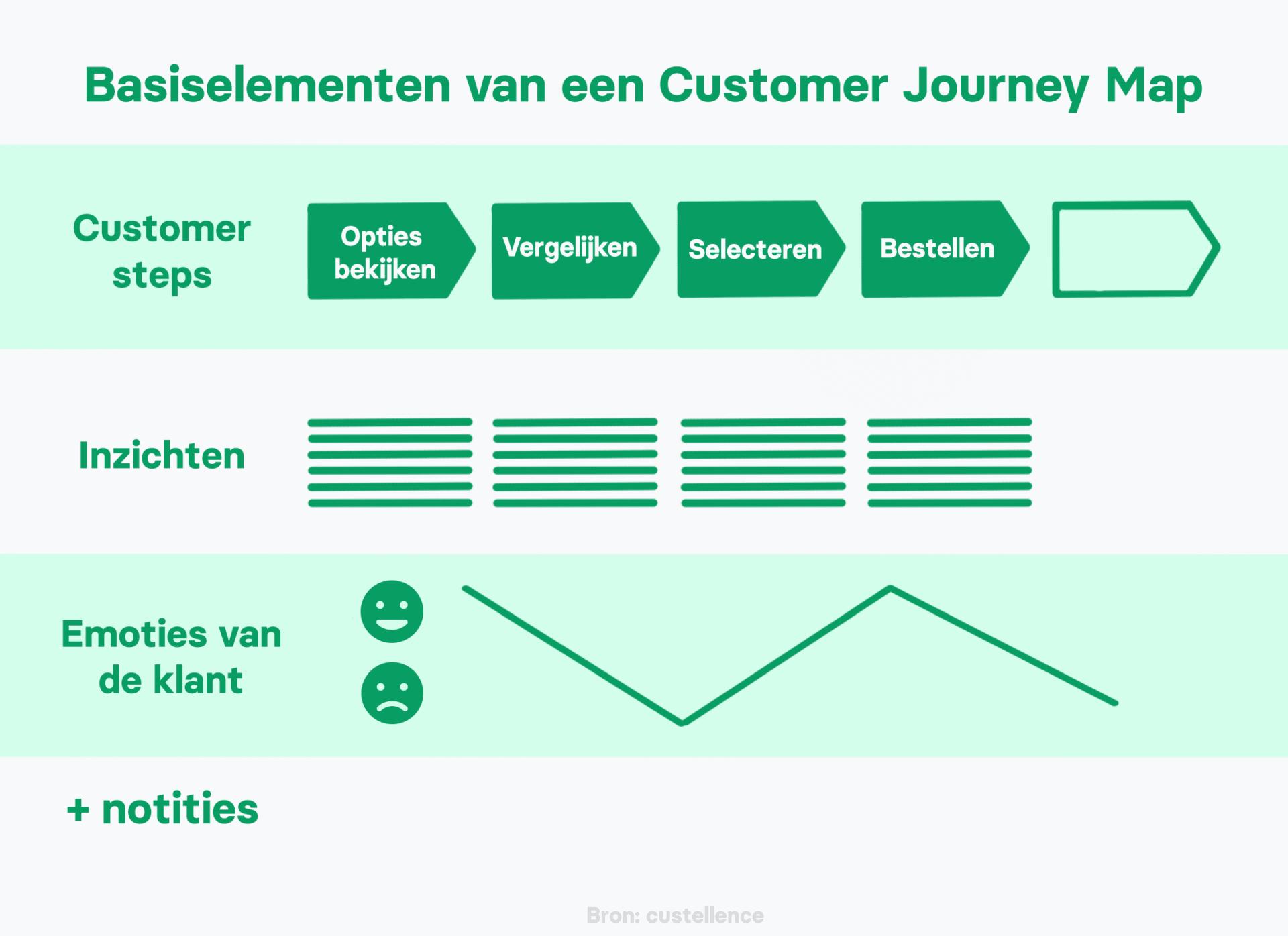 Klantbeleving in een customer journey map