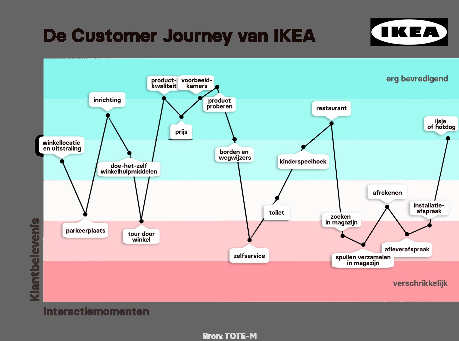 Klantbeleving Ikea