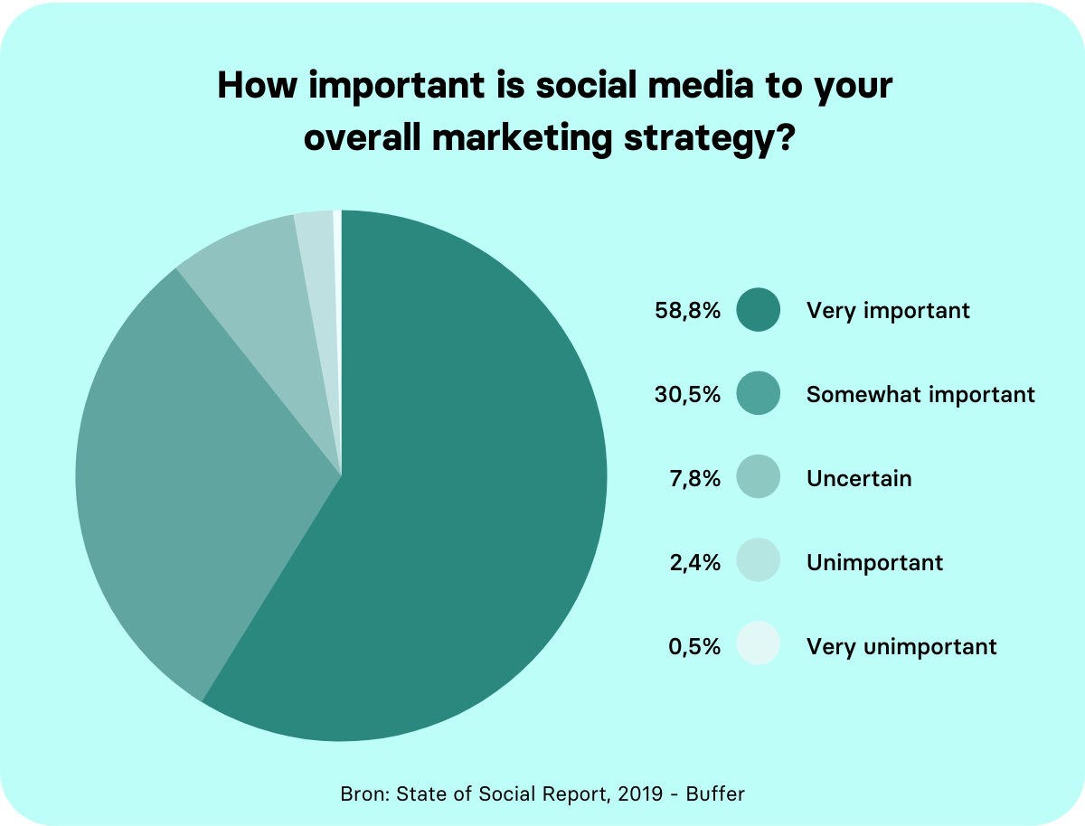 Belang van social media in je marketing strategie